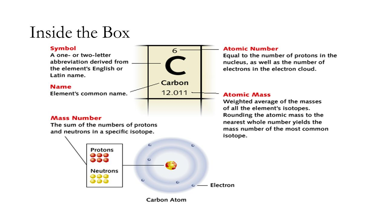 Bohr Diagrams 1)Check your work.2)You should have 6 total electrons for Carbon.