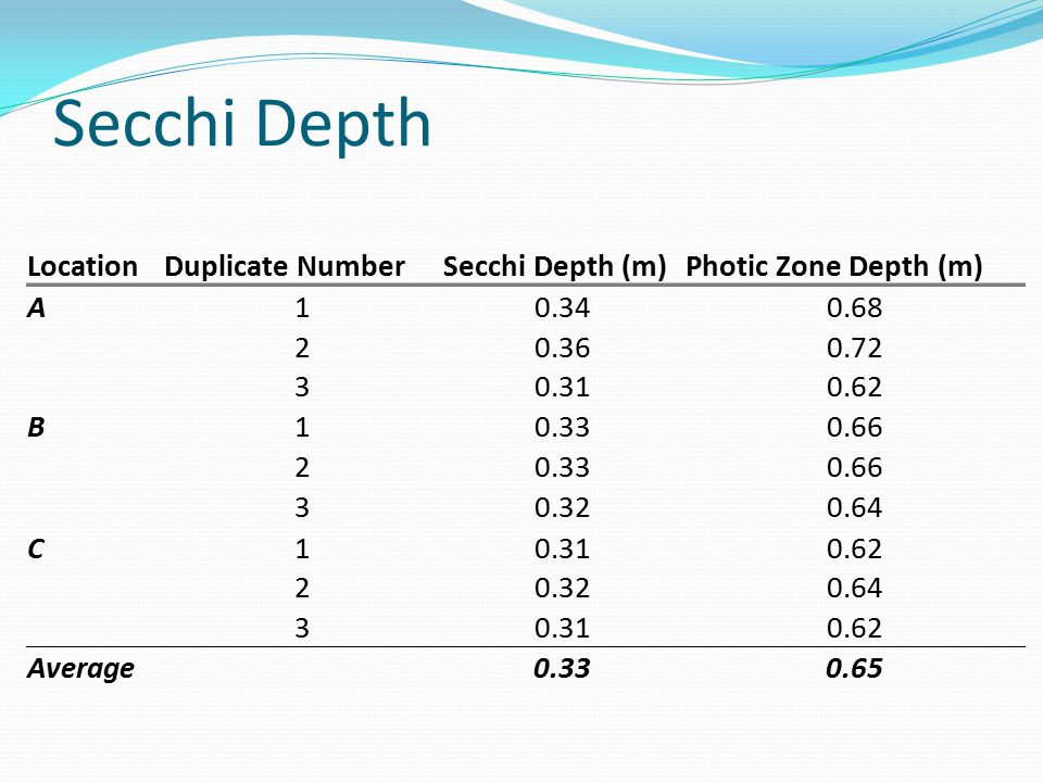 Secchi Depth LocationDuplicate NumberSecchi Depth (m)Photic Zone Depth (m) A10.340.68 20.360.72 30.310.62 B10.330.66 20.330.66 30.320.64 C10.310.62 20.320.64 30.310.62 Average 0.330.65