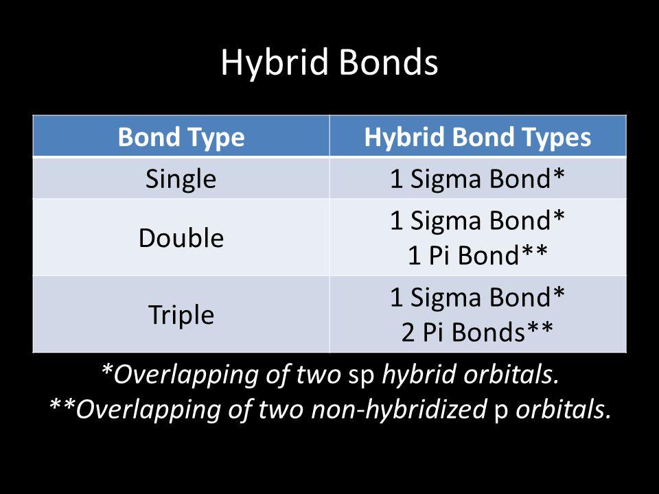 Hybrid Bonds Bond TypeHybrid Bond Types Single1 Sigma Bond* Double 1 Sigma Bond* 1 Pi Bond** Triple 1 Sigma Bond* 2 Pi Bonds** *Overlapping of two sp