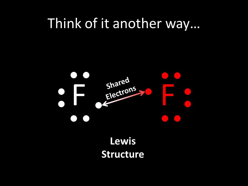 Think of it another way… F F Shared Electrons Lewis Structure