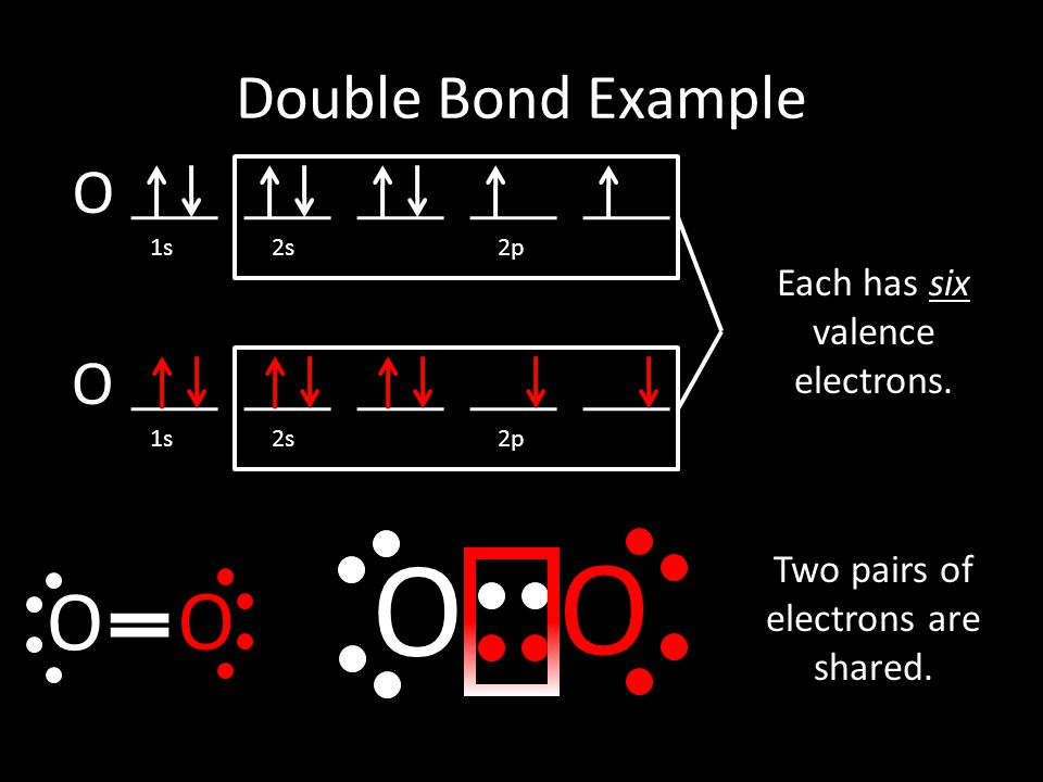 O O 1s 2s 2p Each has six valence electrons. O O Double Bond Example Two pairs of electrons are shared. O O