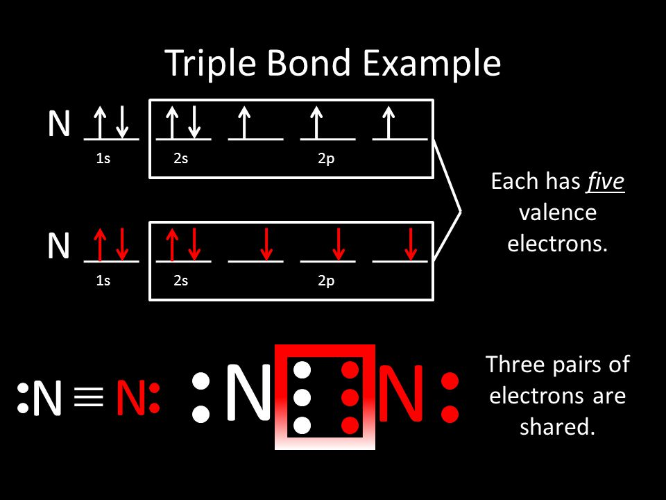 N N 1s 2s 2p Each has five valence electrons. N N Triple Bond Example Three pairs of electrons are shared. N N 