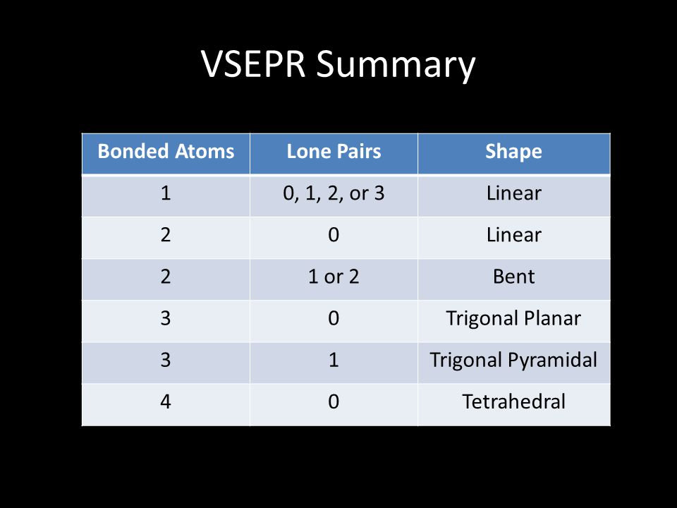 VSEPR Summary Bonded AtomsLone PairsShape 10, 1, 2, or 3Linear 20 21 or 2Bent 30Trigonal Planar 31Trigonal Pyramidal 40Tetrahedral