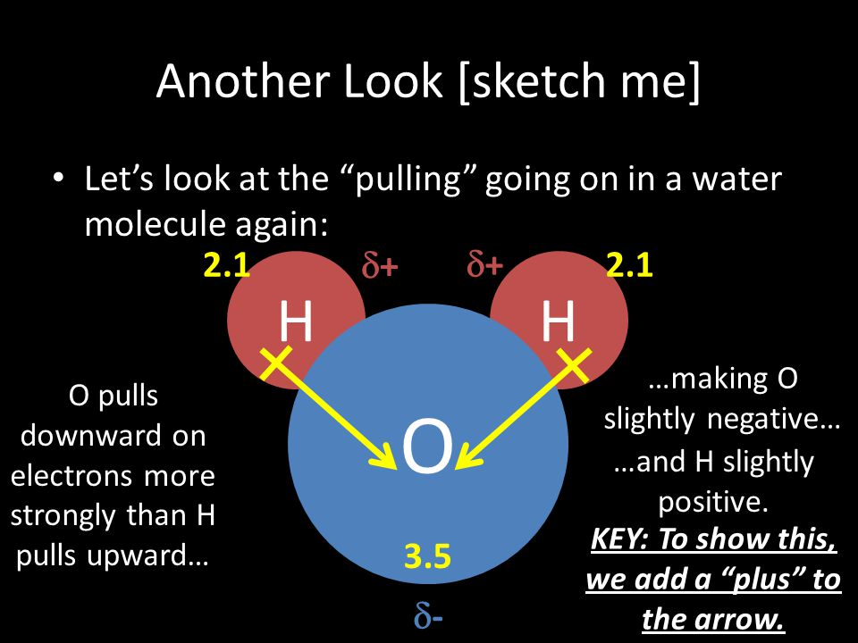 """Another Look [sketch me] Let's look at the """"pulling"""" going on in a water molecule again: HH O 3.5 2.1 O pulls downward on electrons more strongly than"""