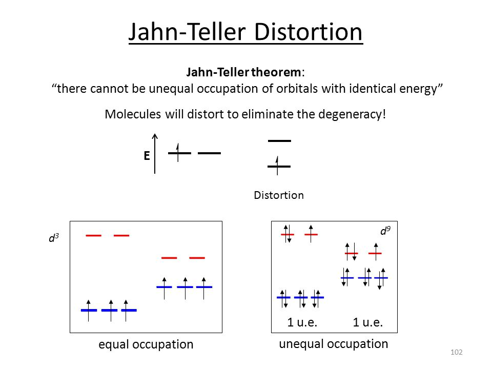 Jahn-Teller Distortion Jahn-Teller theorem: there cannot be unequal occupation of orbitals with identical energy Molecules will distort to eliminate the degeneracy.