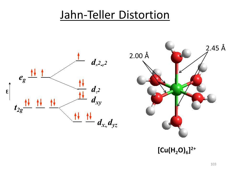 egeg t 2g E d xz dx2-y2dx2-y2 d yz d xy dz2dz2 Jahn-Teller Distortion [Cu(H 2 O) 6 ] 2+ 2.45 Å 2.00 Å 103