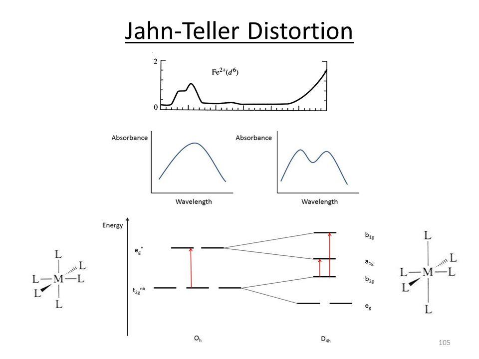 Jahn-Teller Distortion 105