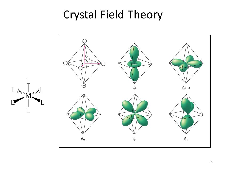 Crystal Field Theory 32