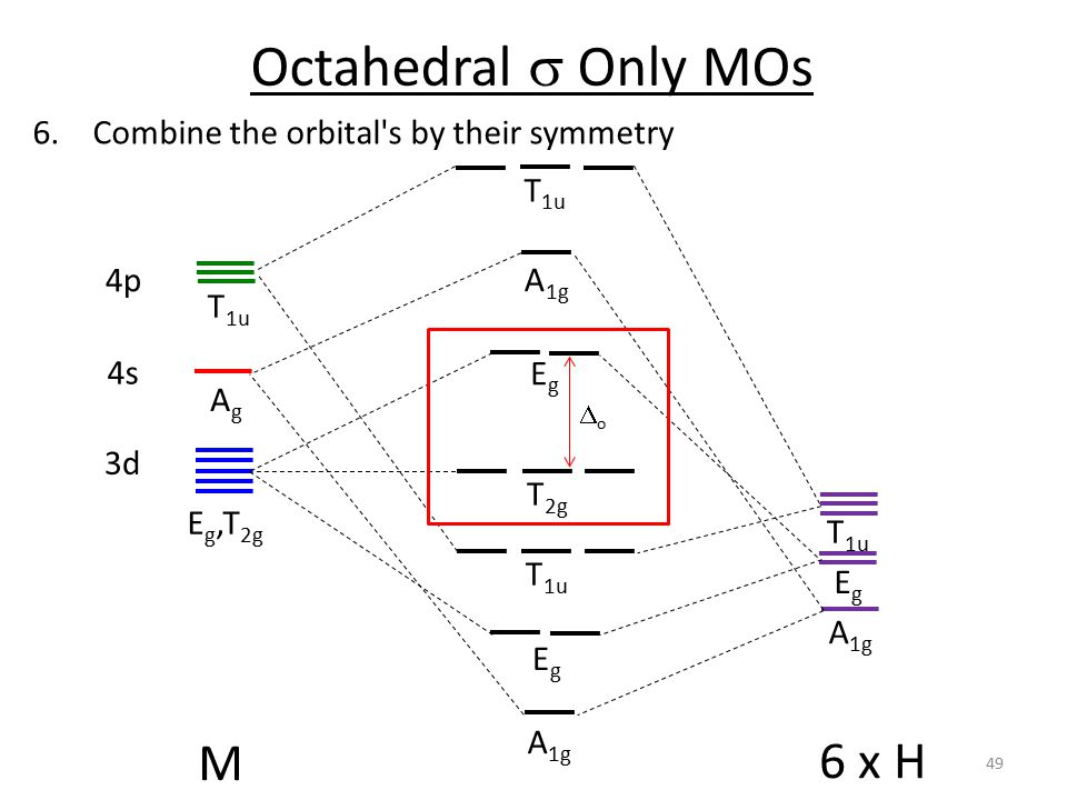 Octahedral  Only MOs 6.Combine the orbital s by their symmetry M 6 x H AgAg T 1u 4s 4p EgEg T 1u A 1g EgEg EgEg T 2g 3d E g,T 2g T 1u A 1g T 1u oo 49