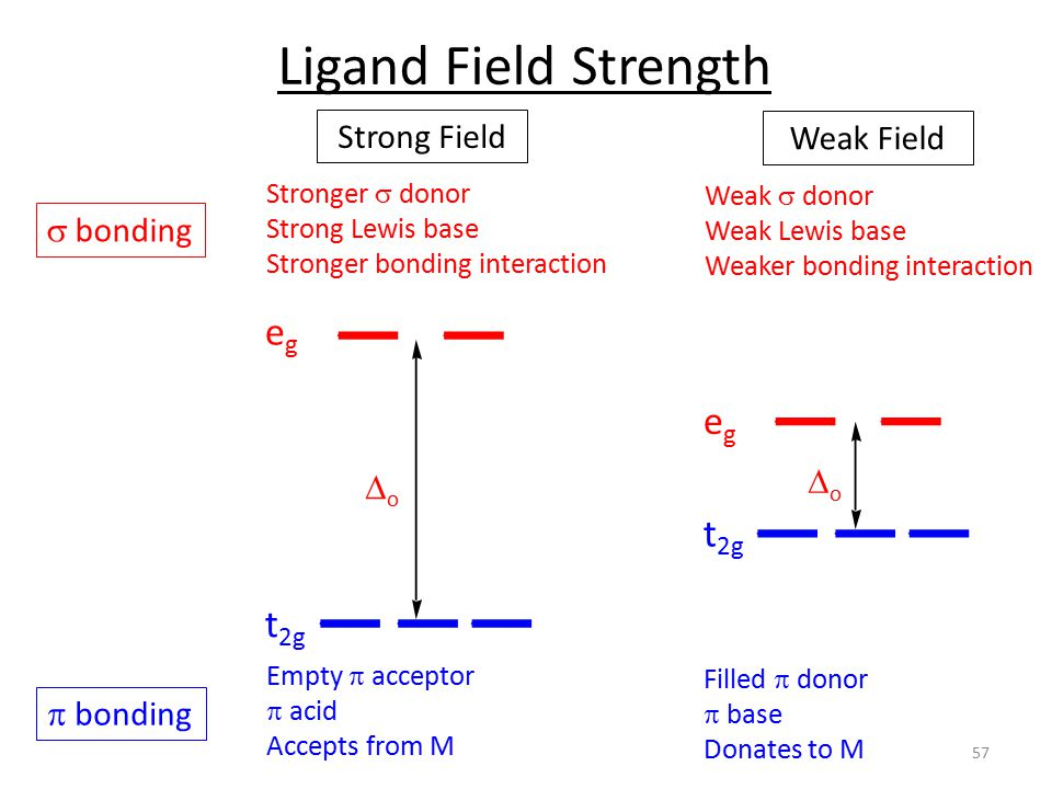 Strong Field Weak Field oo oo Ligand Field Strength Filled  donor  base Donates to M Empty  acceptor  acid Accepts from M t 2g egeg egeg Weak  donor Weak Lewis base Weaker bonding interaction Stronger  donor Strong Lewis base Stronger bonding interaction  bonding  bonding 57