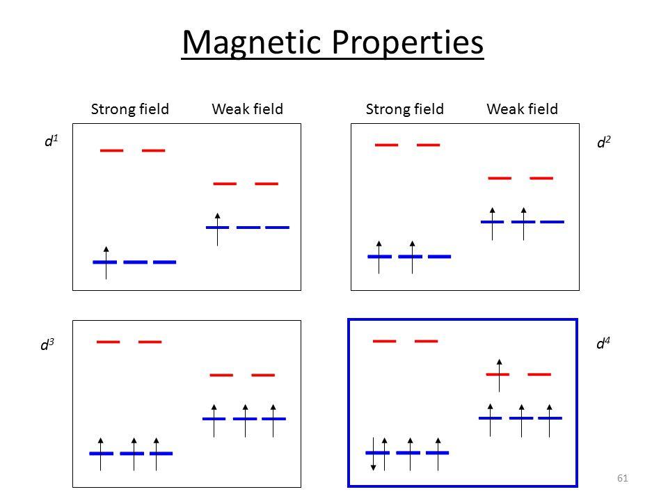 d1d1 d2d2 d3d3 d4d4 Strong fieldWeak fieldStrong fieldWeak field Magnetic Properties 61