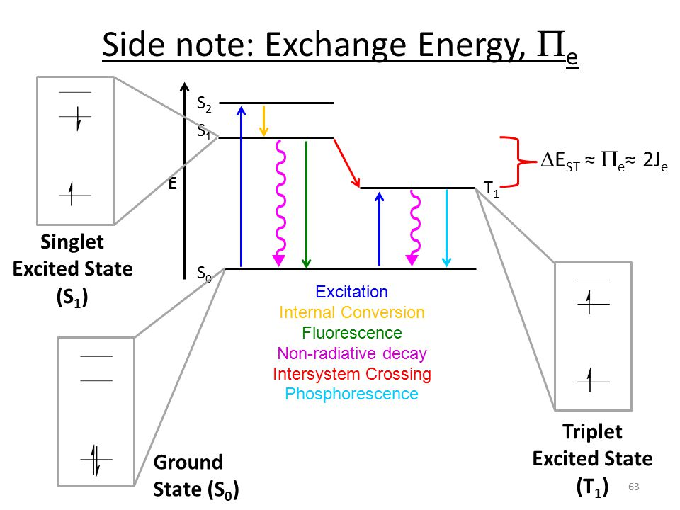 Side note: Exchange Energy,  e Excitation Internal Conversion Fluorescence Non-radiative decay Intersystem Crossing Phosphorescence S0S0 S1S1 S2S2 E T1T1 Ground State (S 0 ) Singlet Excited State (S 1 ) Triplet Excited State (T 1 )  E ST ≈  e ≈ 2J e 63