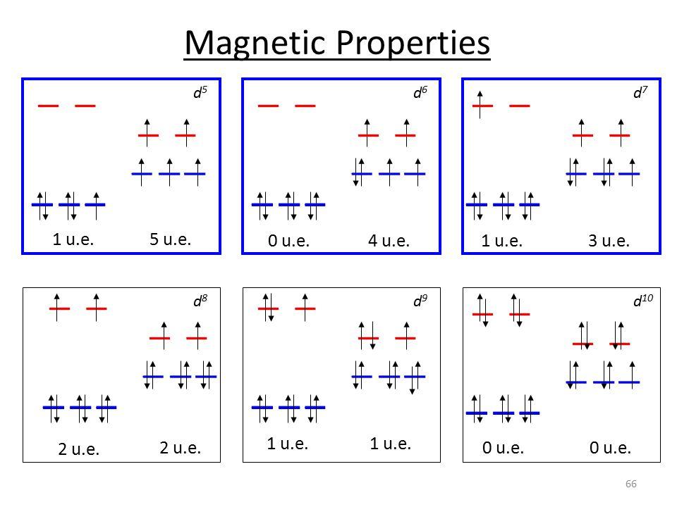 1 u.e.5 u.e. d5d5 0 u.e.4 u.e. d6d6 1 u.e.3 u.e. d7d7 2 u.e. d8d8 1 u.e. d9d9 0 u.e. d 10 Magnetic Properties 66