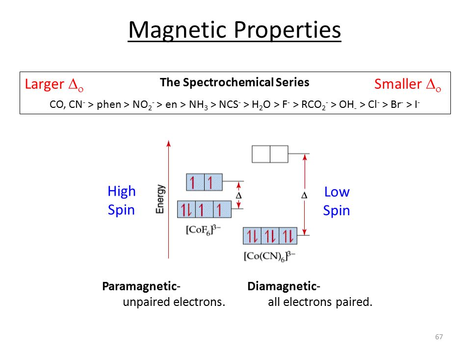 Magnetic Properties The Spectrochemical Series CO, CN - > phen > NO 2 - > en > NH 3 > NCS - > H 2 O > F - > RCO 2 - > OH - > Cl - > Br - > I - Larger   Smaller   High Spin Low Spin Diamagnetic- all electrons paired.