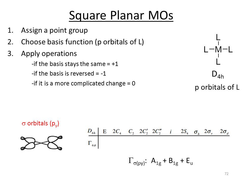 Square Planar MOs p orbitals of L D 4h  orbitals (p y ) 1.Assign a point group 2.Choose basis function (p orbitals of L) 3.Apply operations -if the basis stays the same = +1 -if the basis is reversed = -1 -if it is a more complicated change = 0   (py) : A 1g + B 1g + E u 72