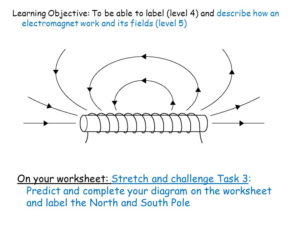Learning Objective: To be able to label (level 4) and describe how an electromagnet work and its fields (level 5) On your worksheet: Stretch and challenge Task 3: Predict and complete your diagram on the worksheet and label the North and South Pole