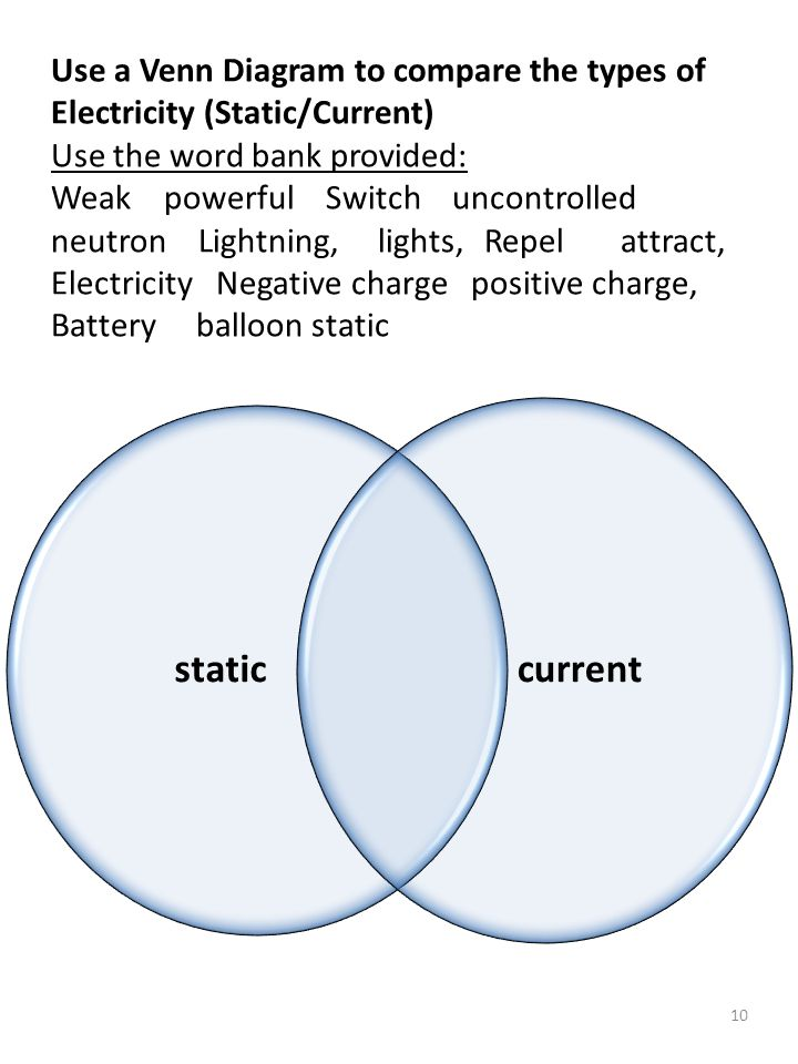 Use a Venn Diagram to compare the types of Electricity (Static/Current) Use the word bank provided: Weak powerful Switch uncontrolled neutron Lightning, lights, Repel attract, Electricity Negative charge positive charge, Battery balloon static static current 10
