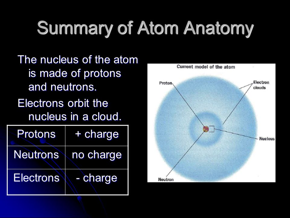 Summary of Atom Anatomy The nucleus of the atom is made of protons and neutrons.