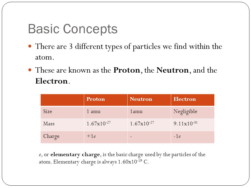 Basic Concepts There are 3 different types of particles we find within the atom.