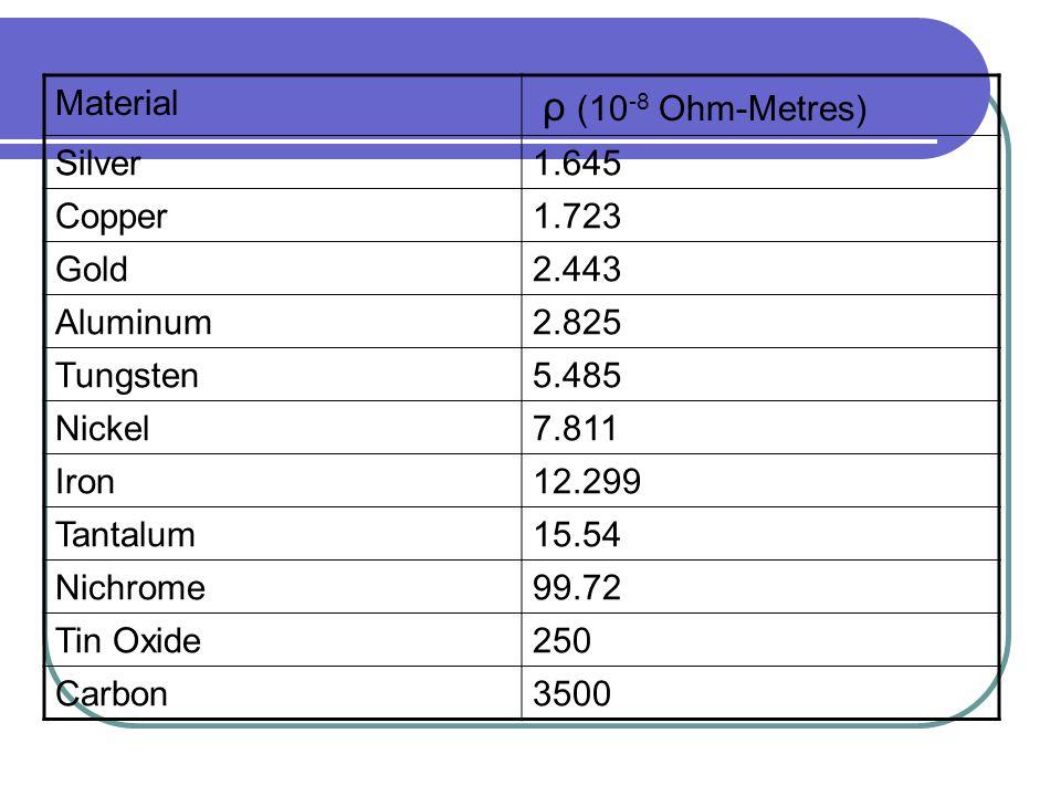 Material ρ (10 -8 Ohm-Metres) Silver1.645 Copper1.723 Gold2.443 Aluminum2.825 Tungsten5.485 Nickel7.811 Iron12.299 Tantalum15.54 Nichrome99.72 Tin Oxi