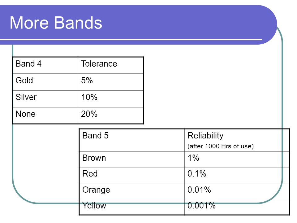 More Bands Band 4Tolerance Gold5% Silver10% None20% Band 5Reliability (after 1000 Hrs of use) Brown1% Red0.1% Orange0.01% Yellow0.001%