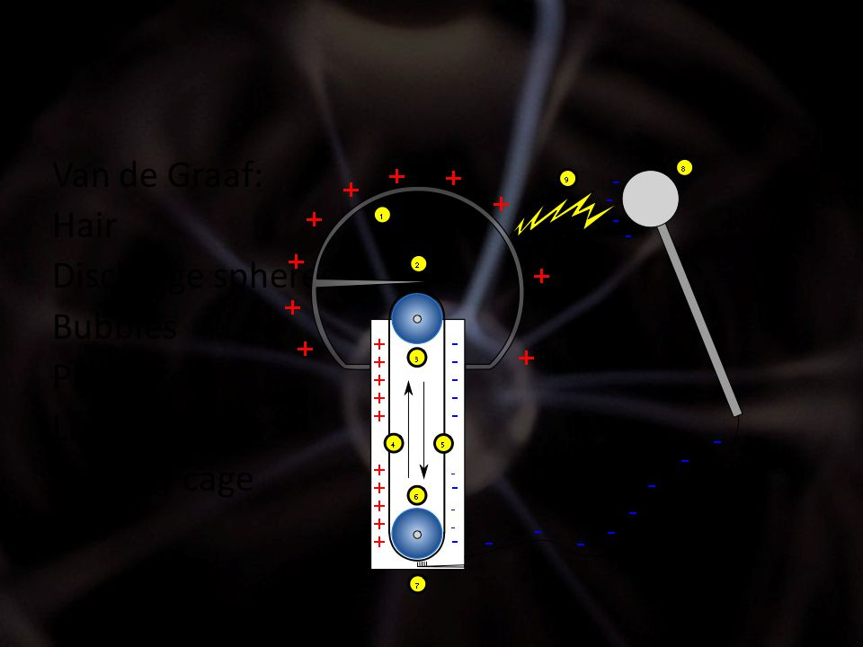 Van de Graaf: Hair Discharge spheres Bubbles Pie plates Light bulb Faraday cage nail