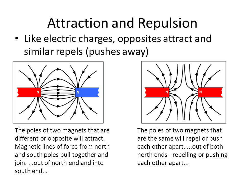 Attraction and Repulsion Like electric charges, opposites attract and similar repels (pushes away) The poles of two magnets that are different or oppo