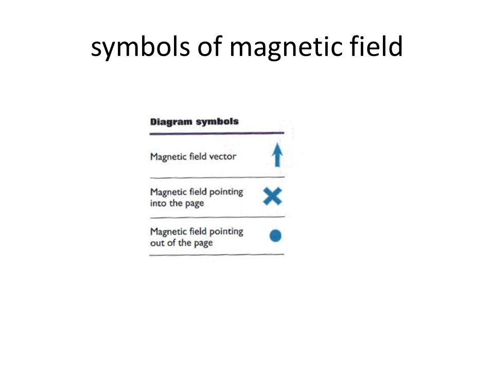 symbols of magnetic field