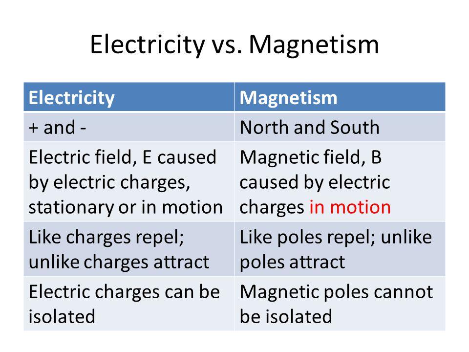 Magnetic field lines N S