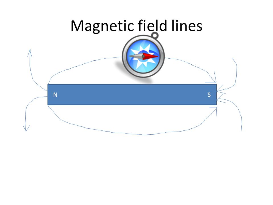 Draw magnetic field lines around a magnet.