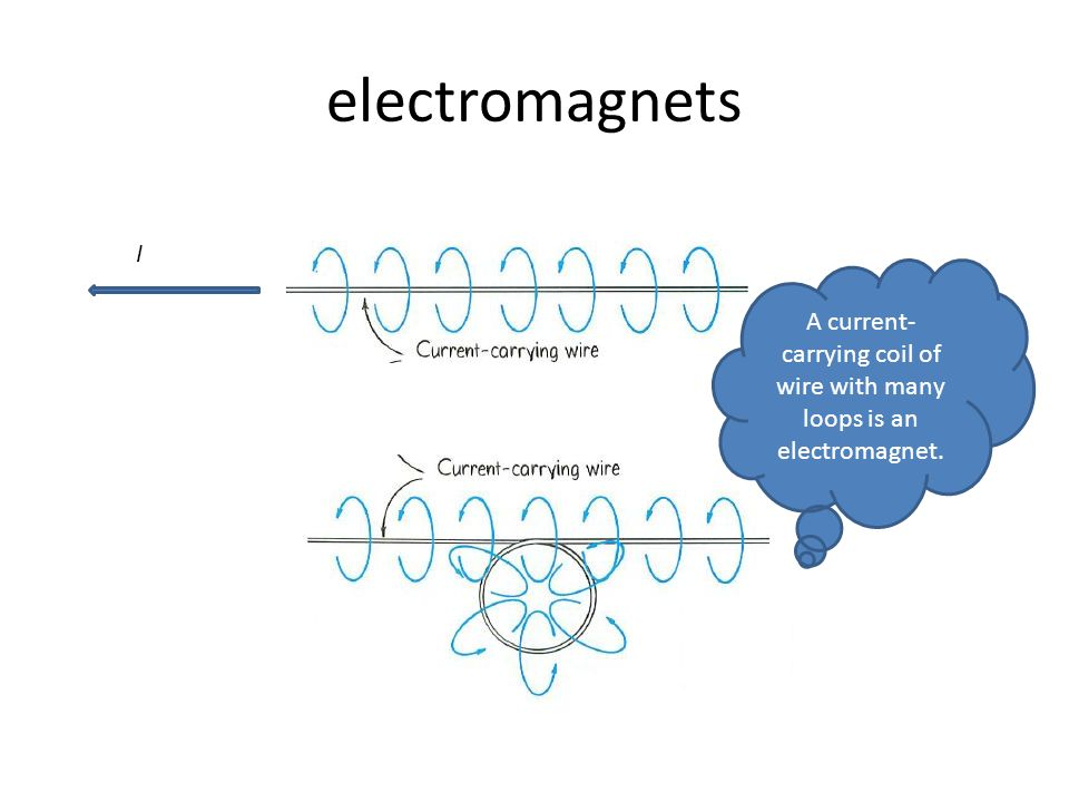 Magnetic Field due to the electric current