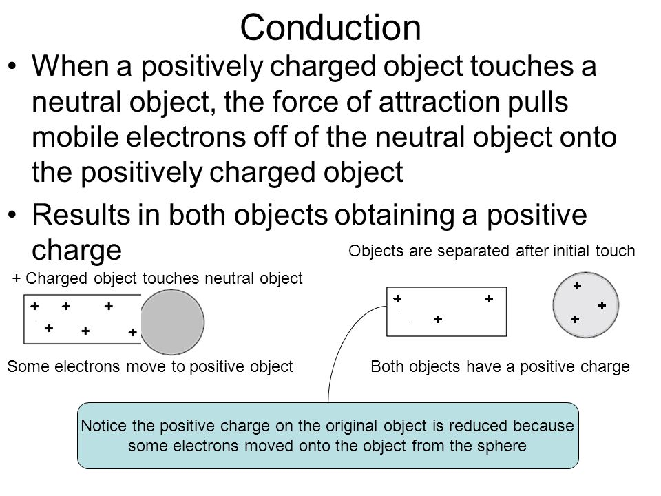 Conduction When a positively charged object touches a neutral object, the force of attraction pulls mobile electrons off of the neutral object onto th