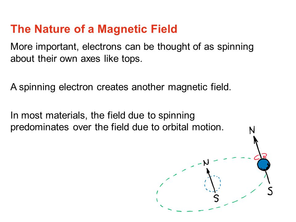 More important, electrons can be thought of as spinning about their own axes like tops.