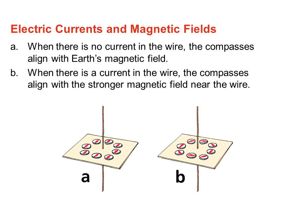 a.When there is no current in the wire, the compasses align with Earth's magnetic field.