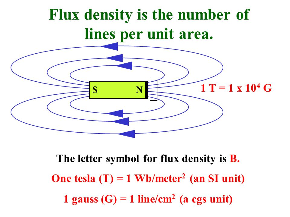 Flux density is the number of lines per unit area.