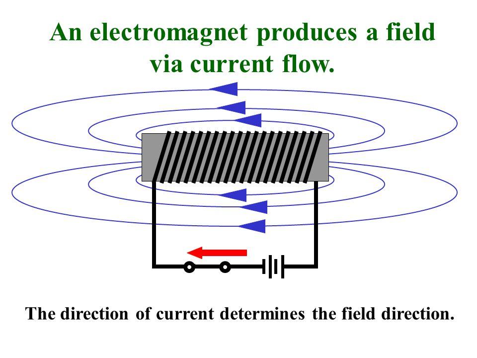 An electromagnet produces a field via current flow.