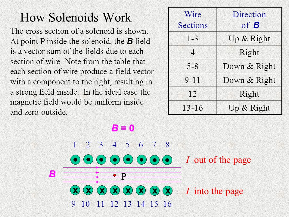 How Solenoids Work The cross section of a solenoid is shown.