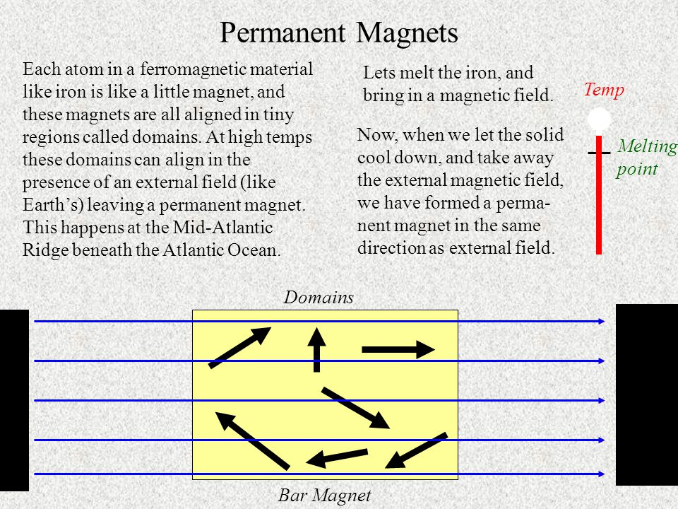 Permanent Magnets Each atom in a ferromagnetic material like iron is like a little magnet, and these magnets are all aligned in tiny regions called domains.