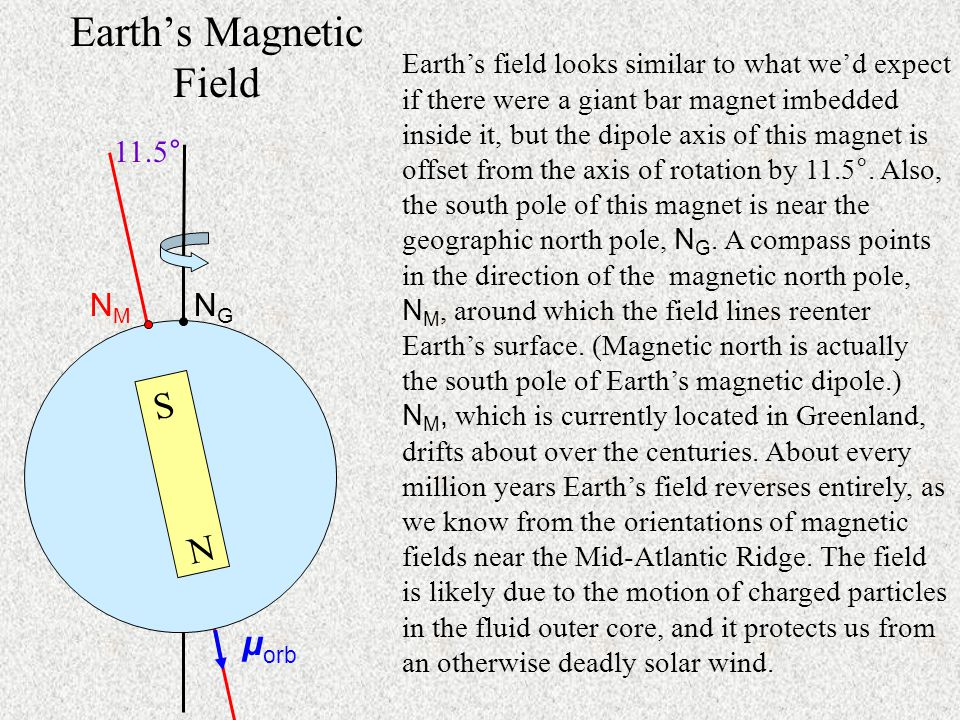 Earth's Magnetic Field Earth's field looks similar to what we'd expect if there were a giant bar magnet imbedded inside it, but the dipole axis of this magnet is offset from the axis of rotation by 11.5°.