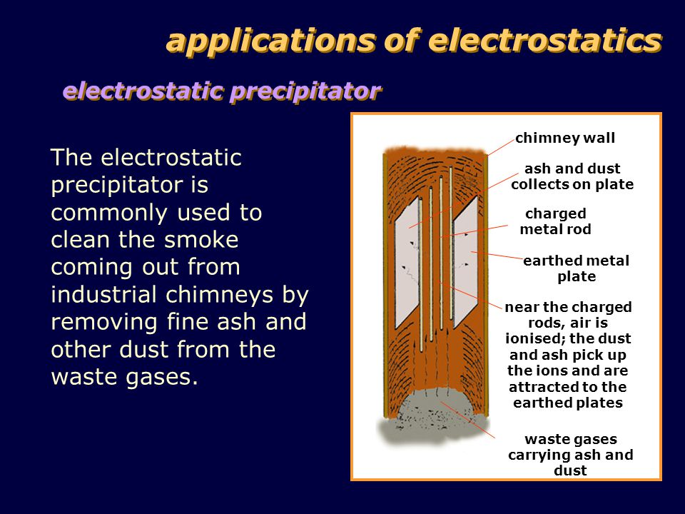 applications of electrostatics electrostatic precipitator The electrostatic precipitator is commonly used to clean the smoke coming out from industrial chimneys by removing fine ash and other dust from the waste gases.