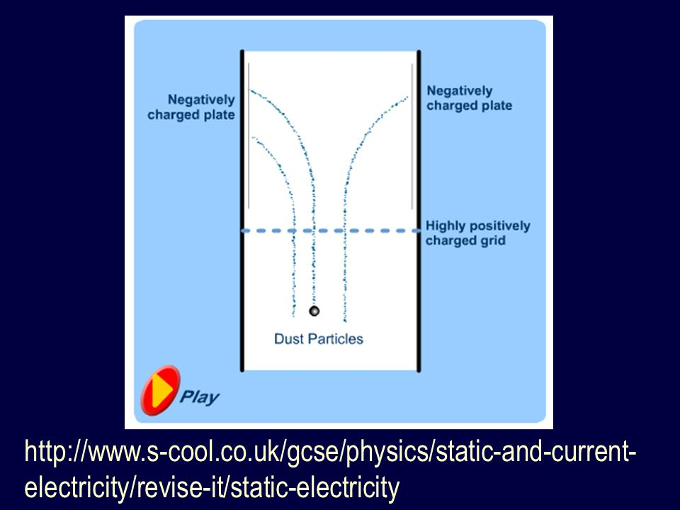 http://www.s-cool.co.uk/gcse/physics/static-and-current- electricity/revise-it/static-electricity
