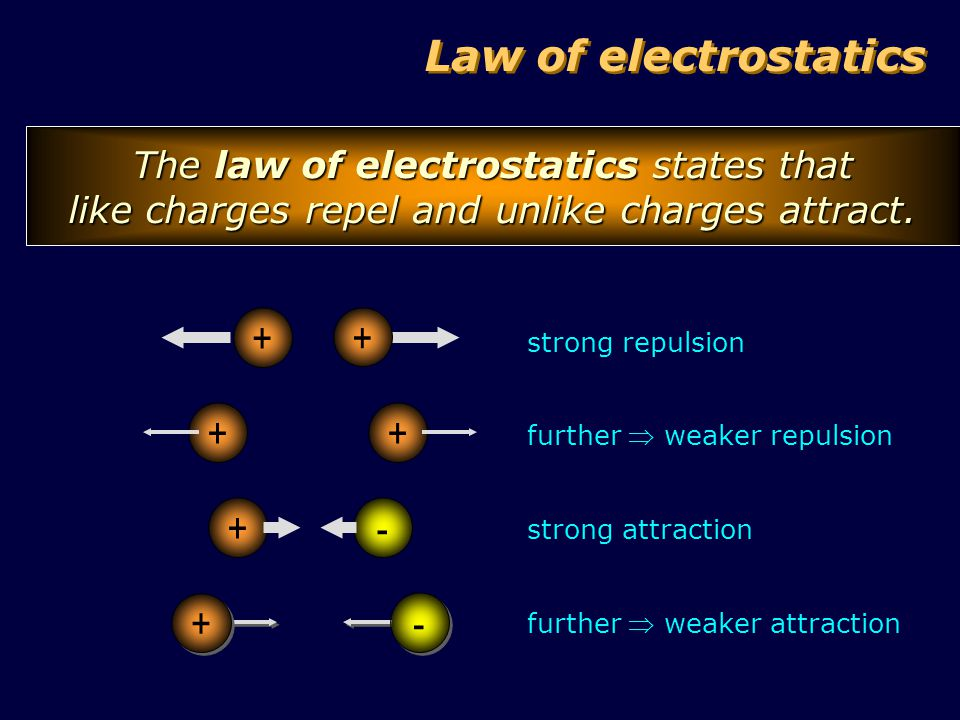 The law of electrostatics states that like charges repel and unlike charges attract.