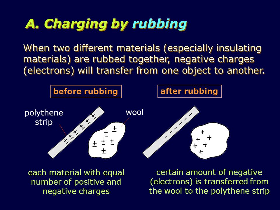certain amount of negative (electrons) is transferred from the wool to the polythene strip When two different materials (especially insulating materials) are rubbed together, negative charges (electrons) will transfer from one object to another.