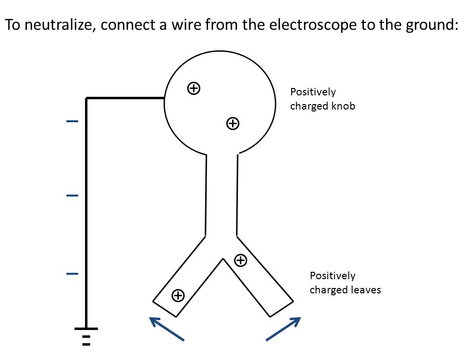 Positively charged leaves Positively charged knob To neutralize, connect a wire from the electroscope to the ground: