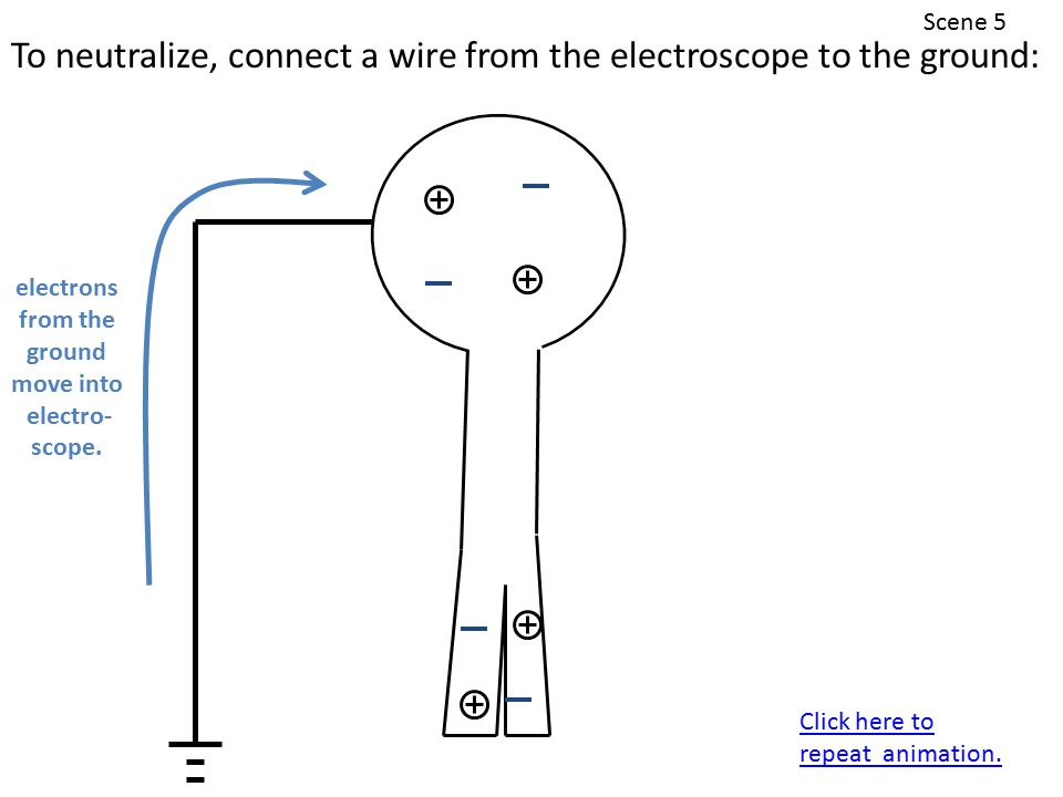 Scene 5 To neutralize, connect a wire from the electroscope to the ground: electrons from the ground move into electro- scope.
