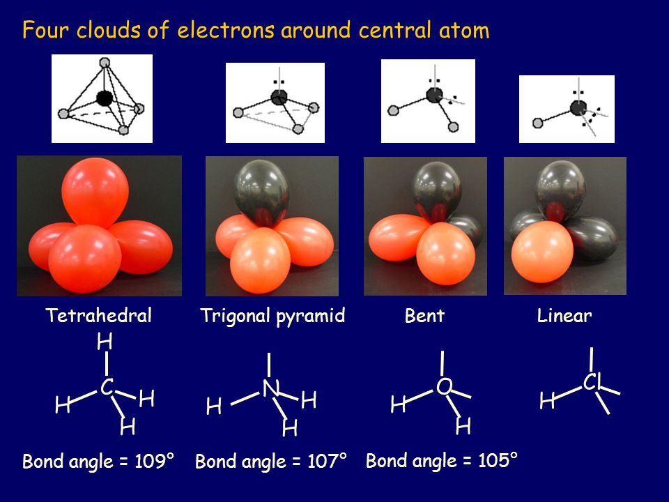 Four clouds of electrons around central atom H H H H C H H H N H H O H Cl Bond angle = 109°Bond angle = 107° Bond angle = 105° TetrahedralTrigonal pyramidBentLinear