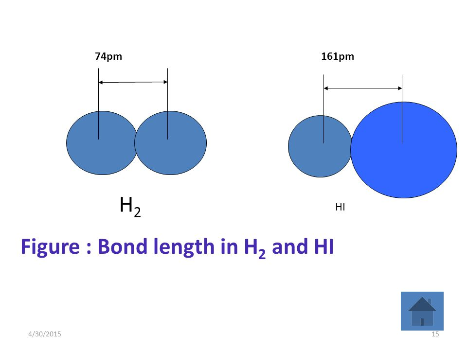 4/30/201515 H2H2 74pm161pm HI Figure : Bond length in H 2 and HI
