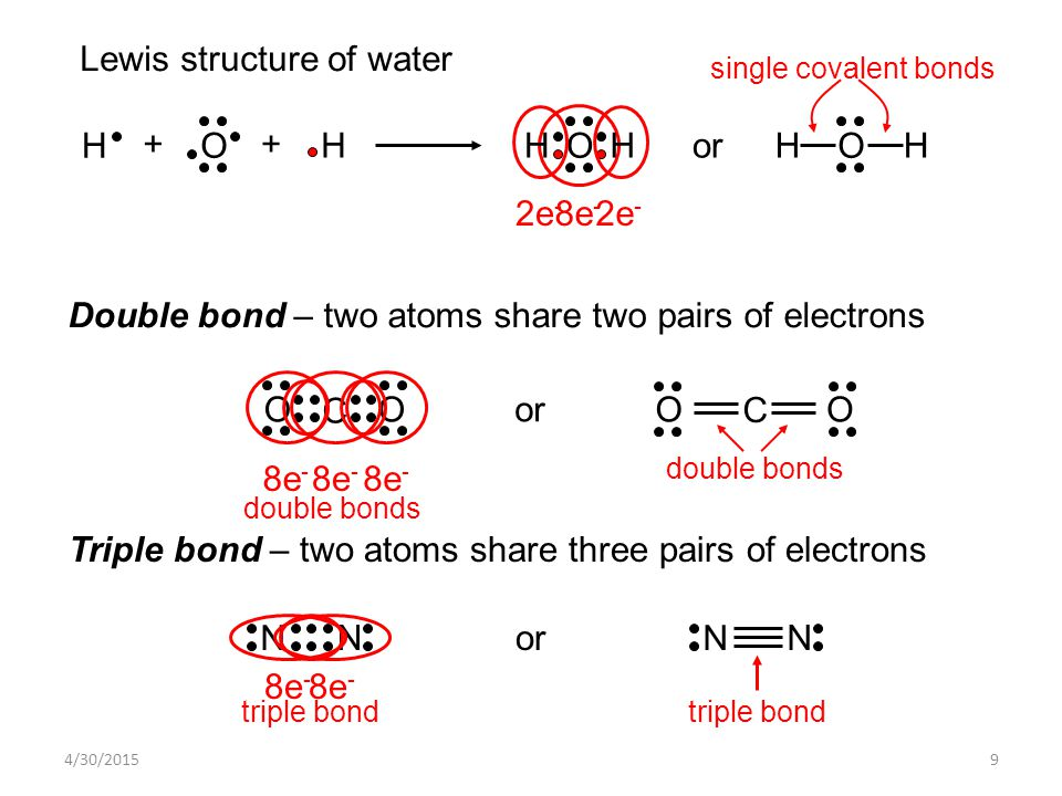 4/30/20159 8e - H H O ++ O HH O HHor 2e - Lewis structure of water Double bond – two atoms share two pairs of electrons single covalent bonds O C O or O C O 8e - double bonds Triple bond – two atoms share three pairs of electrons N N 8e - N N triple bond or