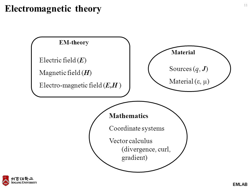 EMLAB 11 Electromagnetic theory Electric field (E) Magnetic field (H) Electro-magnetic field (E,H ) Sources (q, J) Material (ε, μ) Mathematics Coordinate systems Vector calculus (divergence, curl, gradient) EM-theory Material