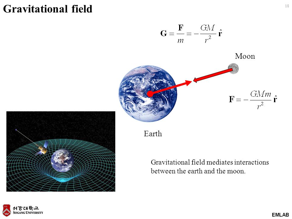 EMLAB 18 Gravitational field Earth Moon Gravitational field mediates interactions between the earth and the moon.